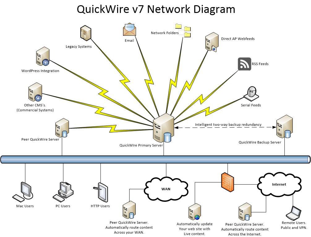 QuickWire network topology and components